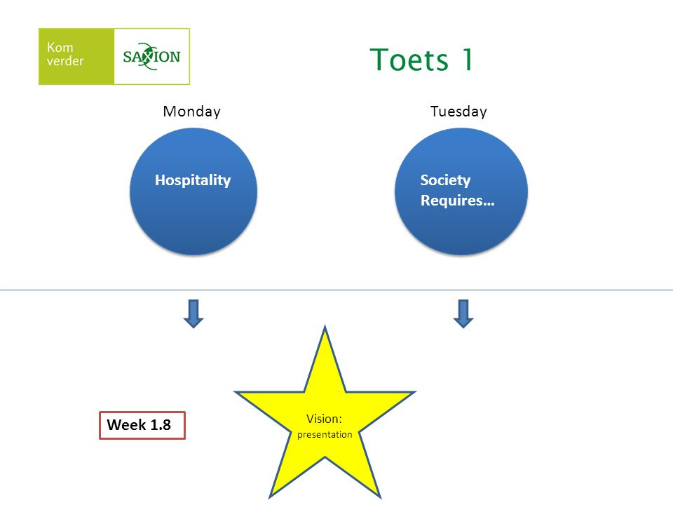 Toets 1 Hospitality Society Requires… Vision: presentation MondayTuesday Week 1.8