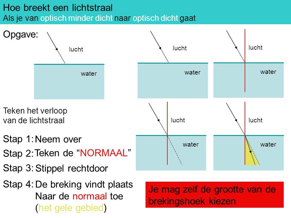 Breking optisch minder dicht naar optisch dicht Hoe breekt een lichtstraal Als je van optisch minder dicht naar optisch dicht gaat Stap 1: Neem over S