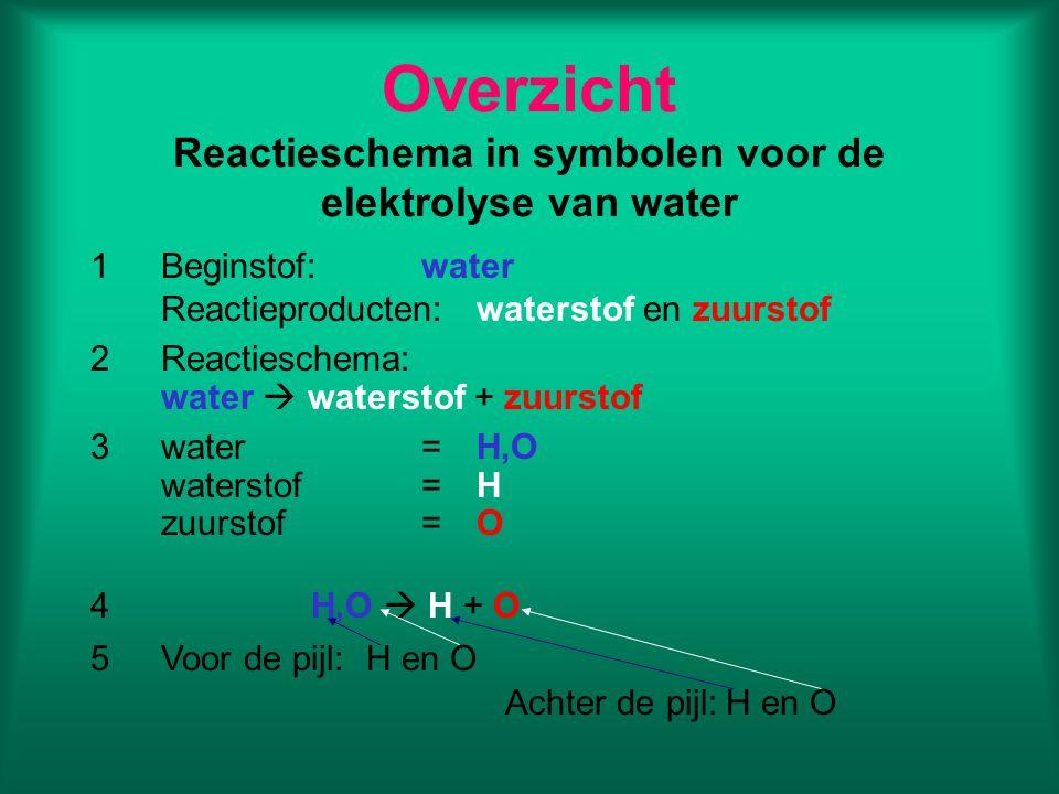 Overzicht Reactieschema in symbolen voor de elektrolyse van water 1Beginstof:water Reactieproducten:waterstof en zuurstof 2Reactieschema: water  wate