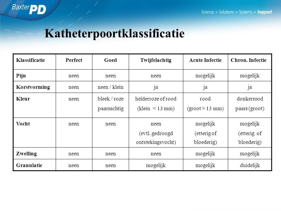 Katheterpoortklassificatie KlassificatiePerfectGoedTwijfelachtigAcute InfectieChron. Infectie Pijnneen mogelijk Korstvormingneenneen / kleinja Kleurne