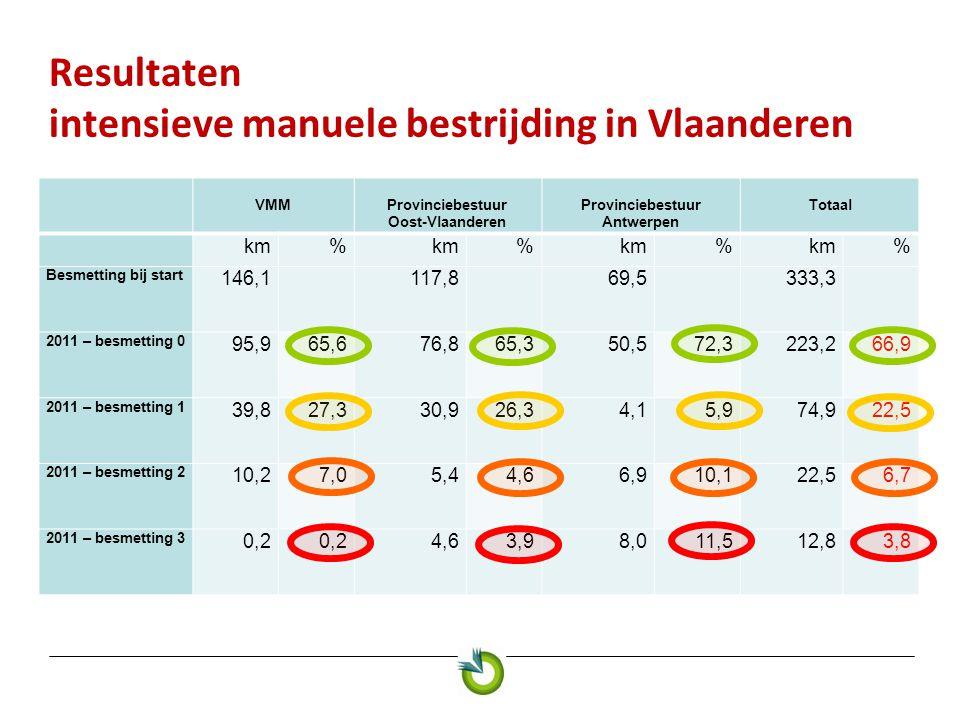Resultaten intensieve manuele bestrijding in Vlaanderen VMMProvinciebestuur Oost-Vlaanderen Provinciebestuur Antwerpen Totaal km% % % % Besmetting bij