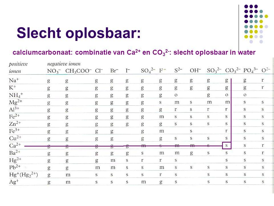 Slecht oplosbaar: calciumcarbonaat: combinatie van Ca 2+ en CO 3 2- : slecht oplosbaar in water