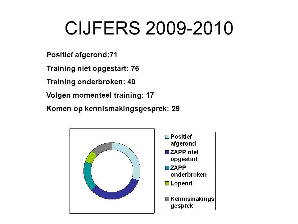 CIJFERS 2009-2010 Positief afgerond:71 Training niet opgestart: 76 Training onderbroken: 40 Volgen momenteel training: 17 Komen op kennismakingsgesprek: 29