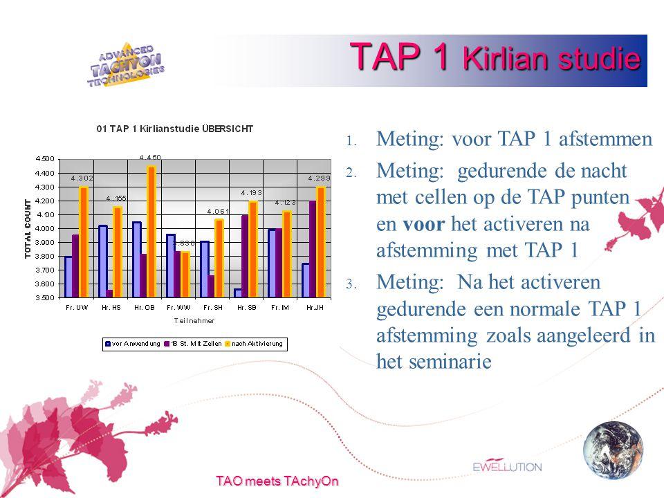 TAO meets TAchyOn TAP 1 Kirlian studie 1. Meting: voor TAP 1 afstemmen 2.