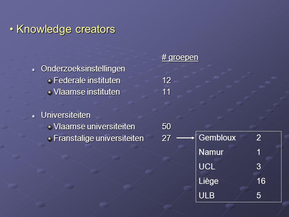 Knowledge creators Knowledge creators # groepen Onderzoeksinstellingen Onderzoeksinstellingen Federale instituten12 Vlaamse instituten11 Universiteite