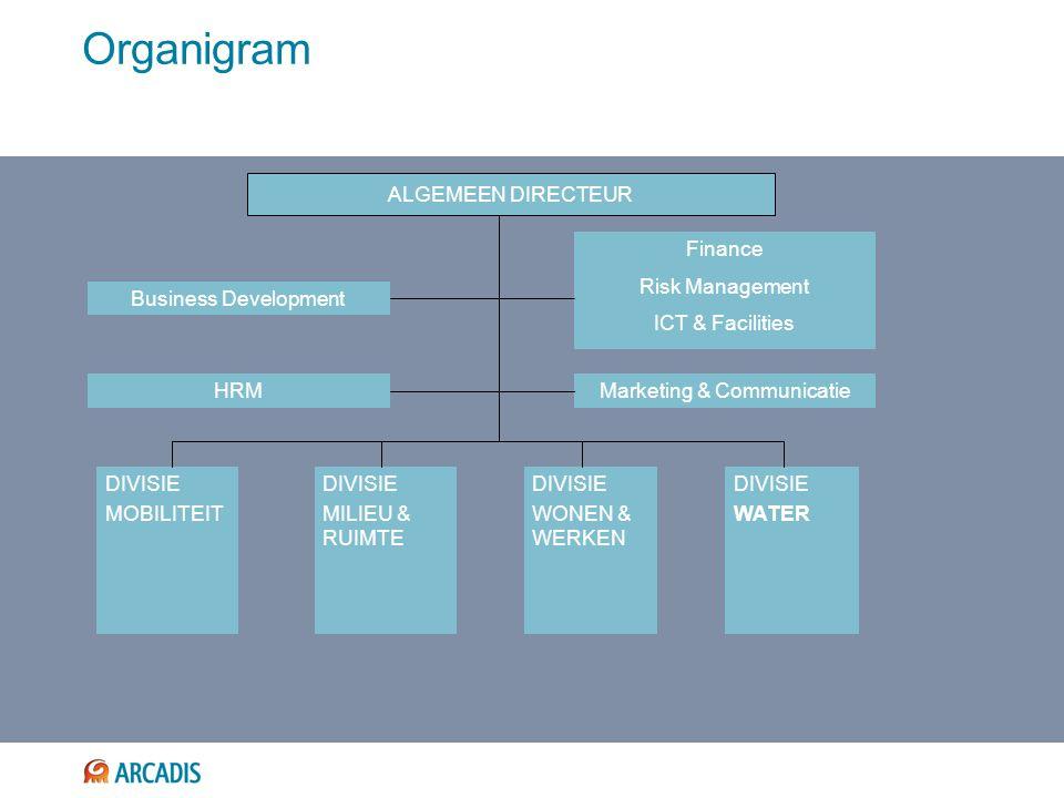 Organigram ALGEMEEN DIRECTEUR Marketing & CommunicatieHRM Finance Risk Management ICT & Facilities Business Development DIVISIE MOBILITEIT DIVISIE MILIEU & RUIMTE DIVISIE WONEN & WERKEN DIVISIE WATER