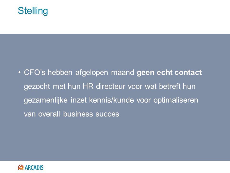 Stelling CFO's hebben afgelopen maand geen echt contact gezocht met hun HR directeur voor wat betreft hun gezamenlijke inzet kennis/kunde voor optimaliseren van overall business succes