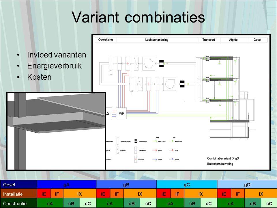 Variant combinaties Invloed varianten Energieverbruik Kosten