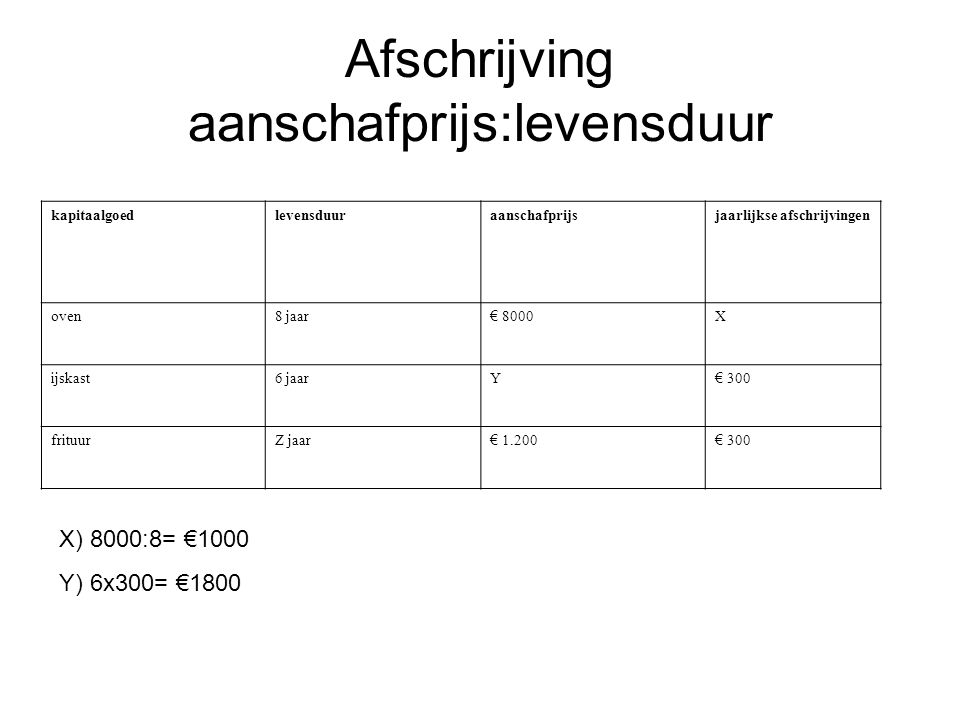Afschrijving aanschafprijs:levensduur kapitaalgoedlevensduuraanschafprijsjaarlijkse afschrijvingen oven8 jaar € 8000 X ijskast6 jaarY € 300 frituurZ j