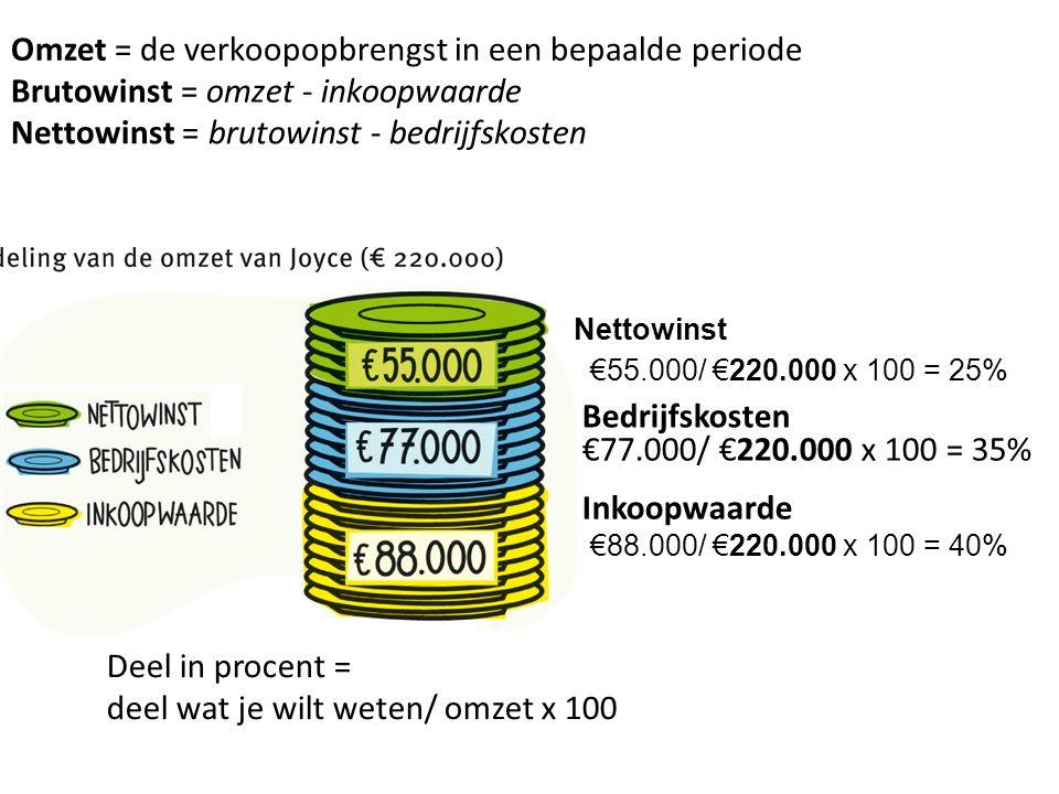 Brutowinst = omzet - inkoopwaarde Nettowinst = brutowinst - bedrijfskosten Omzet = de verkoopopbrengst in een bepaalde periode Deel van geheel Nettowi