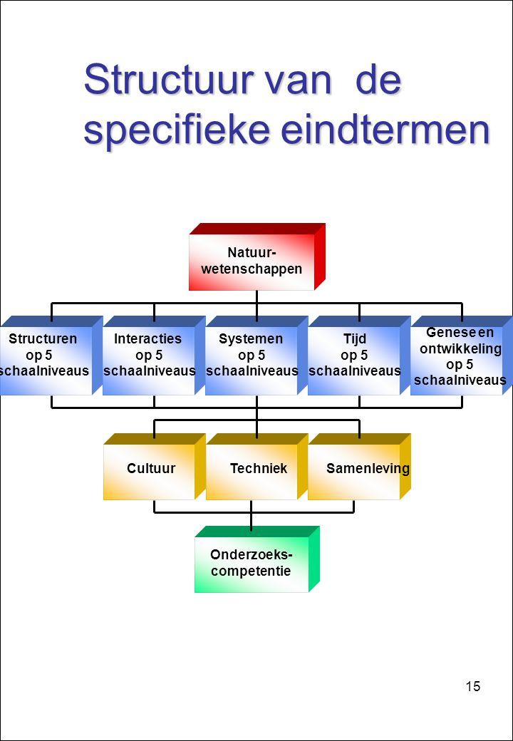 15 Structuur van de specifieke eindtermen specifieke eindtermen Natuur- wetenschappen Structuren op 5 schaalniveaus Interacties op 5 schaalniveaus Systemen op 5 schaalniveaus Tijd op 5 schaalniveaus Genese en ontwikkeling op 5 schaalniveaus Cultuur Techniek Samenleving Onderzoeks- competentie