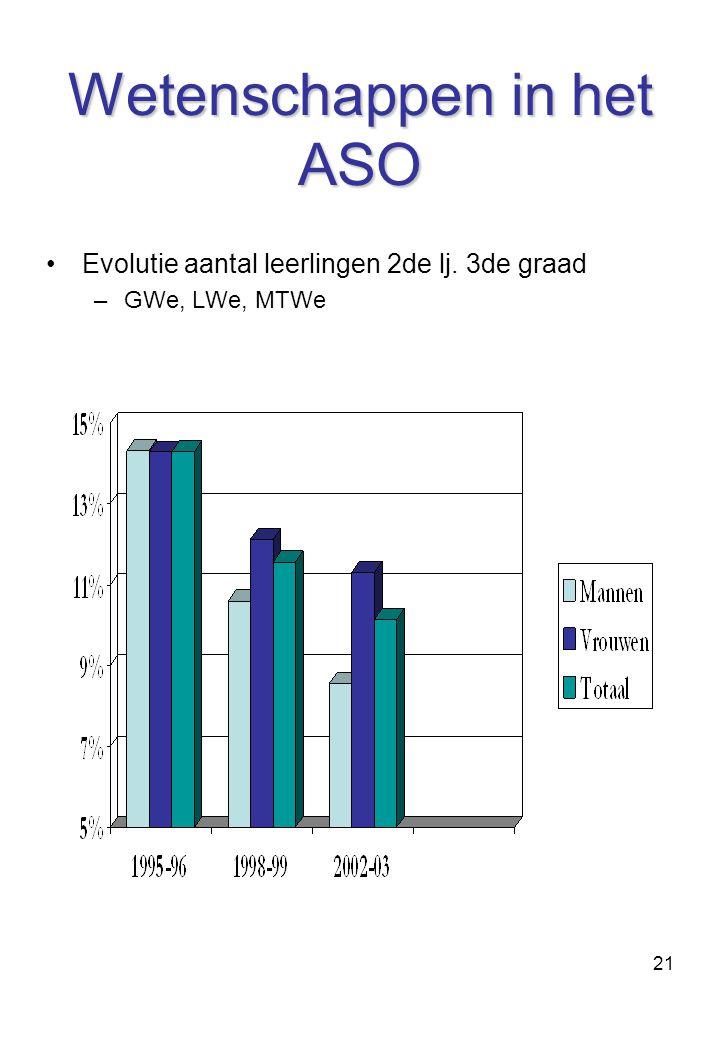 21 Wetenschappen in het ASO Evolutie aantal leerlingen 2de lj. 3de graad –GWe, LWe, MTWe