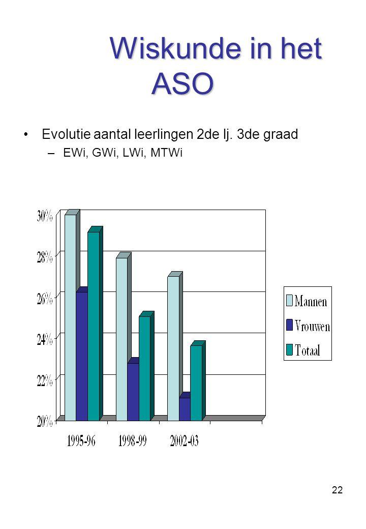 22 Wiskunde in het ASO Evolutie aantal leerlingen 2de lj. 3de graad –EWi, GWi, LWi, MTWi