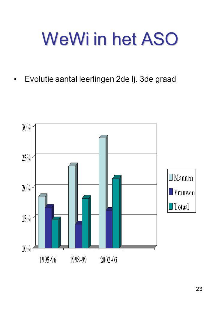 23 WeWi in het ASO Evolutie aantal leerlingen 2de lj. 3de graad