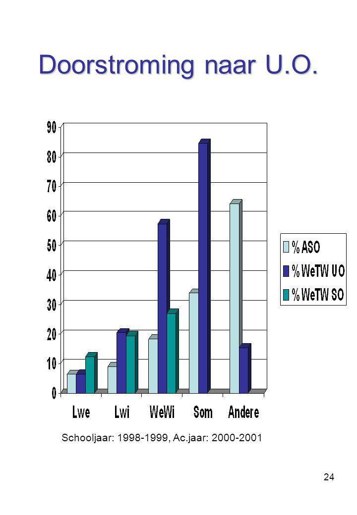 24 Doorstroming naar U.O. Schooljaar: 1998-1999, Ac.jaar: 2000-2001