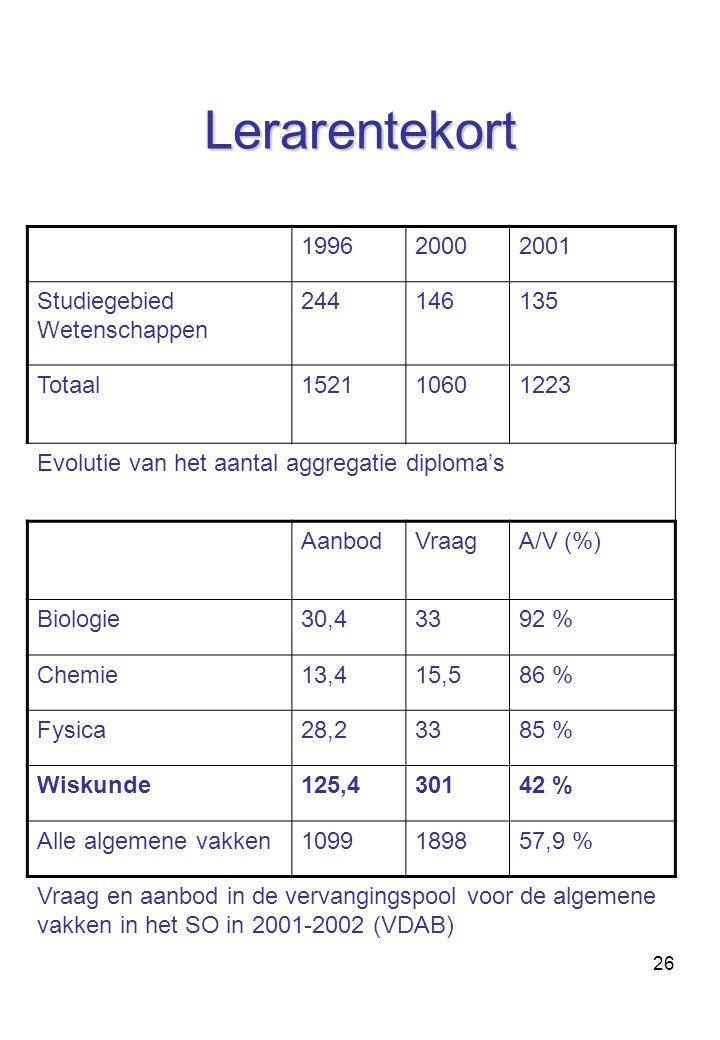 26 Lerarentekort 199620002001 Studiegebied Wetenschappen 244146135 Totaal152110601223 Evolutie van het aantal aggregatie diploma's AanbodVraagA/V (%) Biologie30,43392 % Chemie13,415,586 % Fysica28,23385 % Wiskunde125,430142 % Alle algemene vakken1099189857,9 % Vraag en aanbod in de vervangingspool voor de algemene vakken in het SO in 2001-2002 (VDAB)