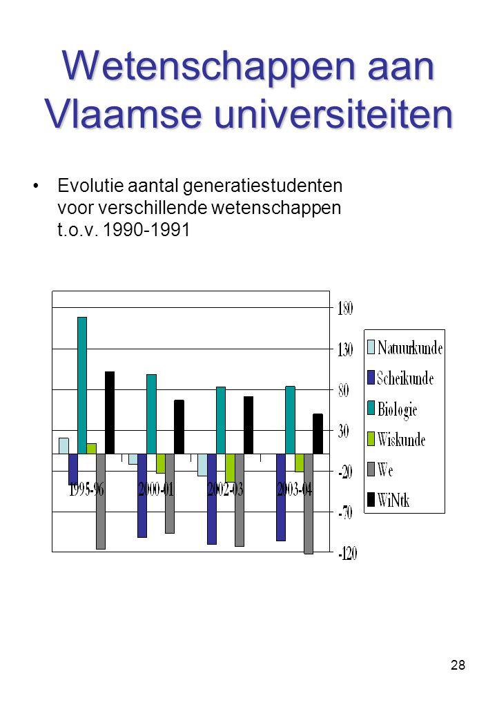 28 Wetenschappen aan Vlaamse universiteiten Evolutie aantal generatiestudenten voor verschillende wetenschappen t.o.v.