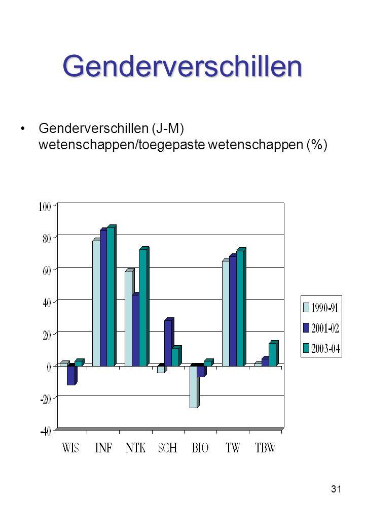 31 Genderverschillen Genderverschillen (J-M) wetenschappen/toegepaste wetenschappen (%)