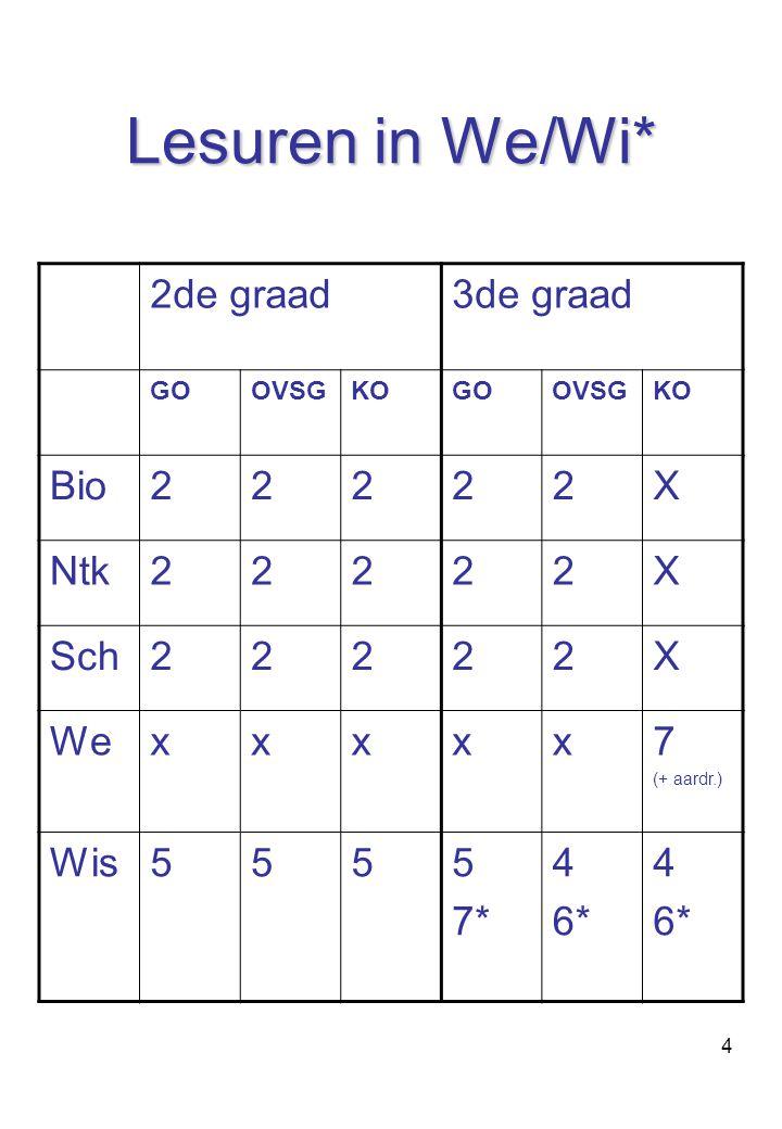 4 Lesuren in We/Wi* 2de graad3de graad GOOVSGKOGOOVSGKO Bio22222X Ntk22222X Sch22222X Wexxxxx7 (+ aardr.) Wis5555 7* 4 6* 4 6*