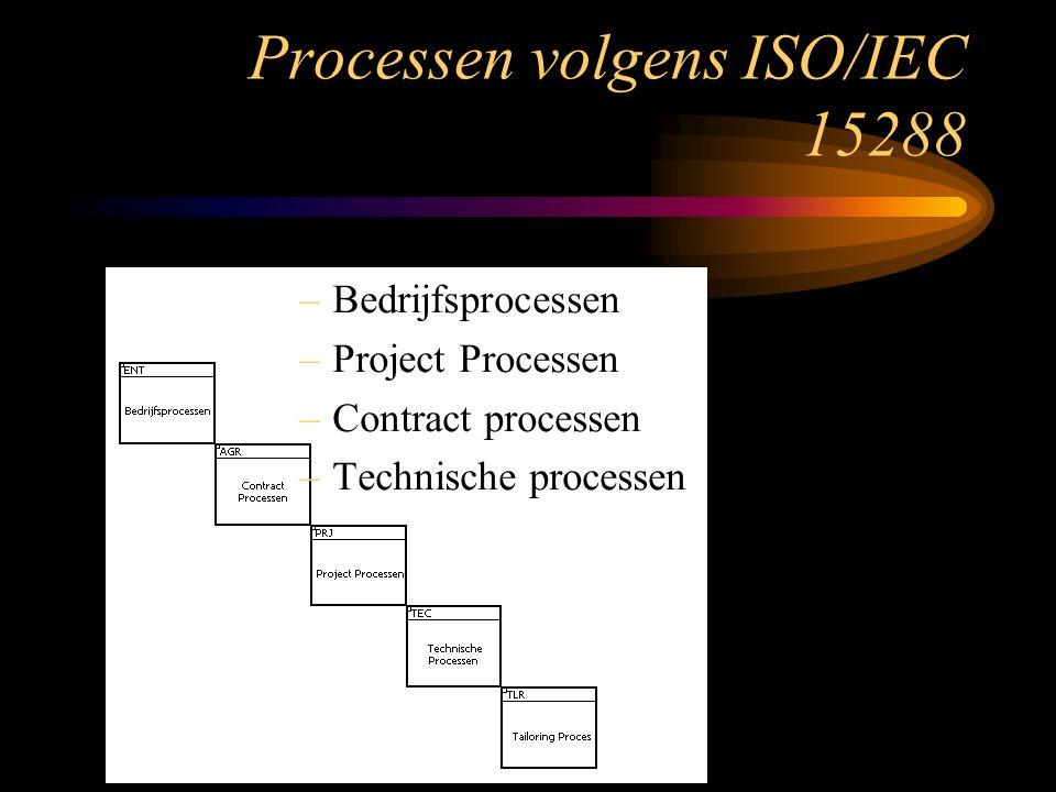 –Bedrijfsprocessen –Project Processen –Contract processen –Technische processen Processen volgens ISO/IEC 15288