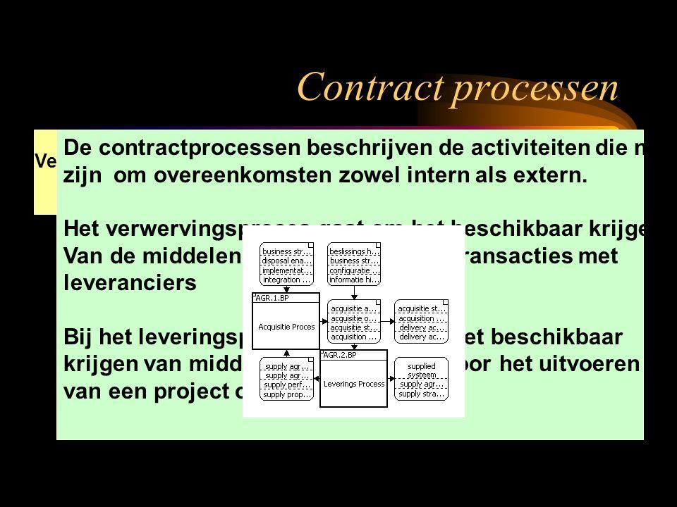 Verwervings Proces Leverings proces De contractprocessen beschrijven de activiteiten die nodig zijn om overeenkomsten zowel intern als extern. Het ver