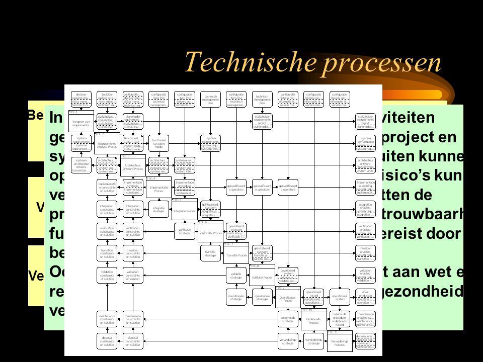 Bemachtigen van eisen Analyseren van eisen Architectuur ontwerp Implemen- tatie Integratie Verwijdering VerificatieTransitieValidatieOperationeelOnder