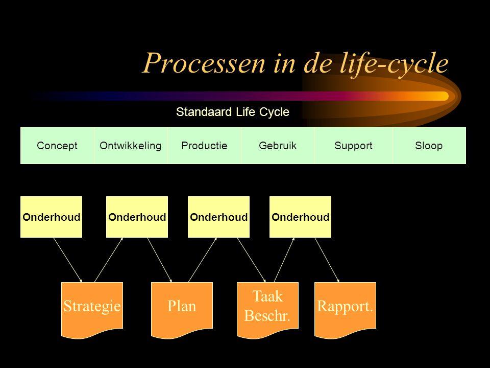 Processen in de life-cycle ConceptOntwikkelingProductieGebruikSupportSloop Standaard Life Cycle Onderhoud Strategie Onderhoud Plan Onderhoud Taak Besc