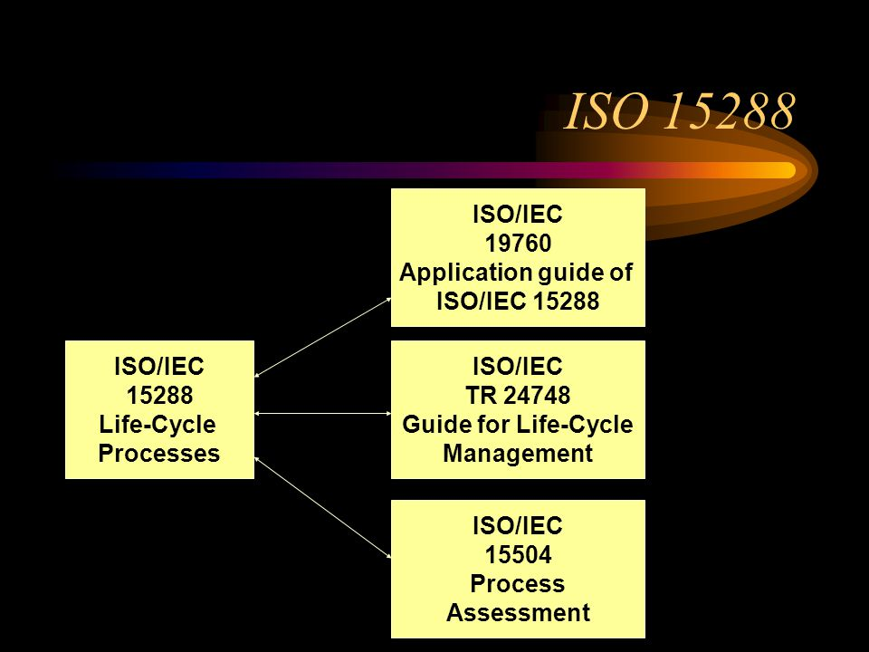 ISO/IEC 15288 Life-Cycle Processes ISO 15288 ISO/IEC 19760 Application guide of ISO/IEC 15288 ISO/IEC TR 24748 Guide for Life-Cycle Management ISO/IEC