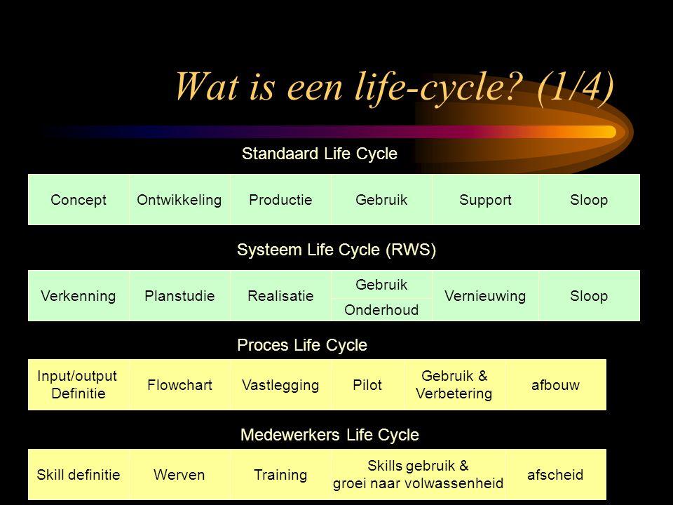 VerkenningPlanstudieRealisatie Gebruik VernieuwingSloop Onderhoud Systeem Life Cycle (RWS) Wat is een life-cycle? (1/4) Input/output Definitie Flowcha