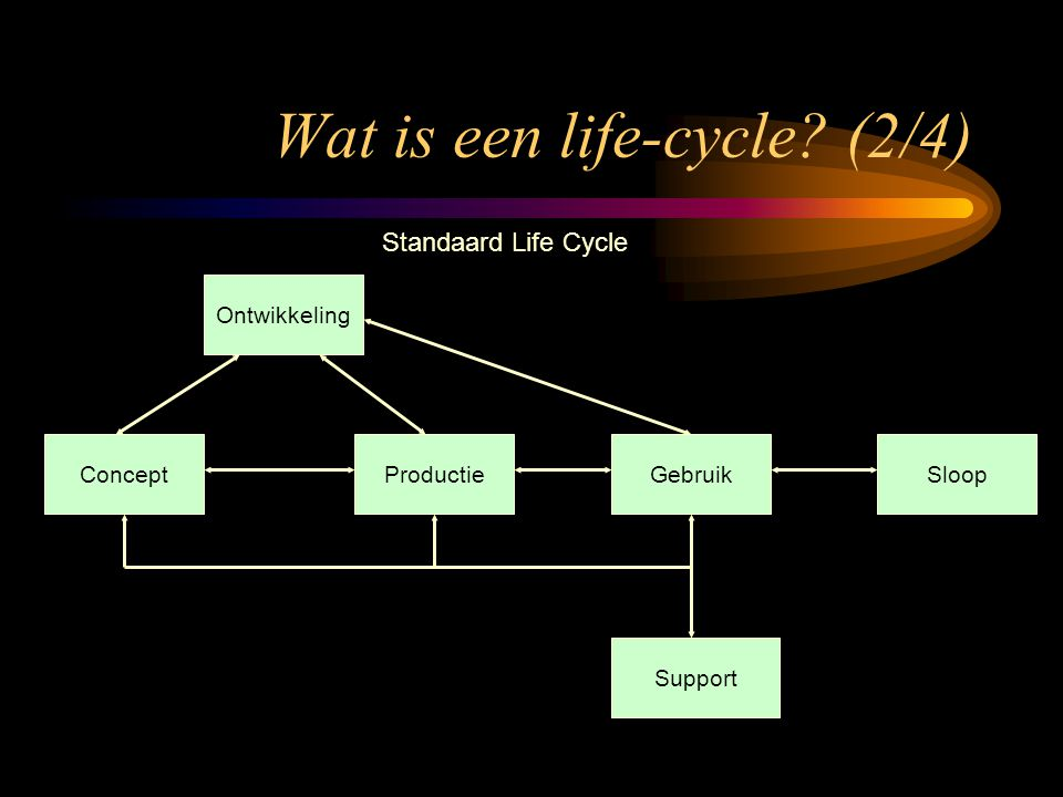 Wat is een life-cycle? (2/4) Concept Ontwikkeling ProductieGebruik Support Sloop Standaard Life Cycle