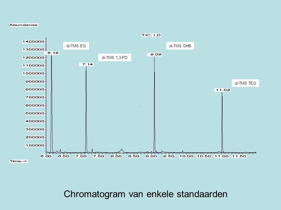 ,, di-TMS 1,3-PD di-TMS EGdi-TMS GHB di-TMS TEG Chromatogram van enkele standaarden