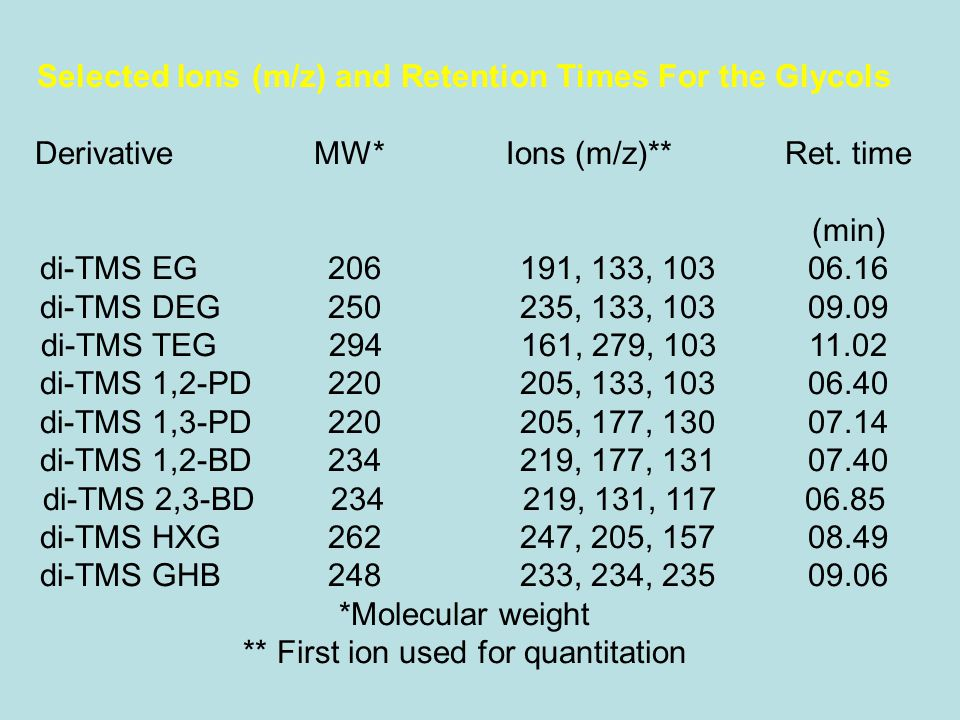 Selected Ions (m/z) and Retention Times For the Glycols Derivative MW* Ions (m/z)**Ret. time (min) di-TMS EG206191, 133, 10306.16 di-TMS DEG250235, 13