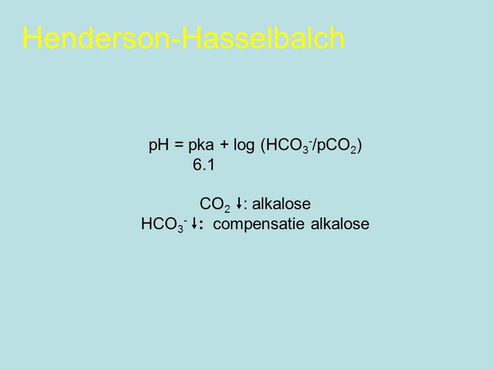 Henderson-Hasselbalch pH = pka + log (HCO 3 - /pCO 2 ) 6.1 CO 2  : alkalose HCO 3 -  : compensatie alkalose
