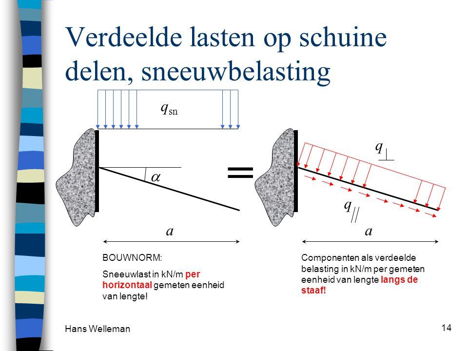 Hans Welleman 14 Verdeelde lasten op schuine delen, sneeuwbelasting  a q sn BOUWNORM: Sneeuwlast in kN/m per horizontaal gemeten eenheid van lengte!