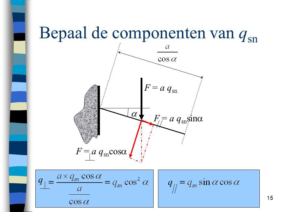 Hans Welleman 15 Bepaal de componenten van q sn  F = a q sn F = a q sn sin  F = a q sn cos  q q
