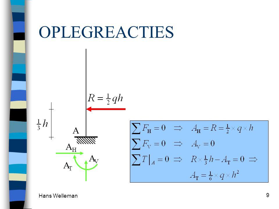Hans Welleman 10 x x x i+1 x x xixi WILLEKEURIG VERDEELDE BELASTING ATAT AVAV q(x)q(x) Krachtenevenwicht: Momentenevenwicht: ATAT AVAV R a