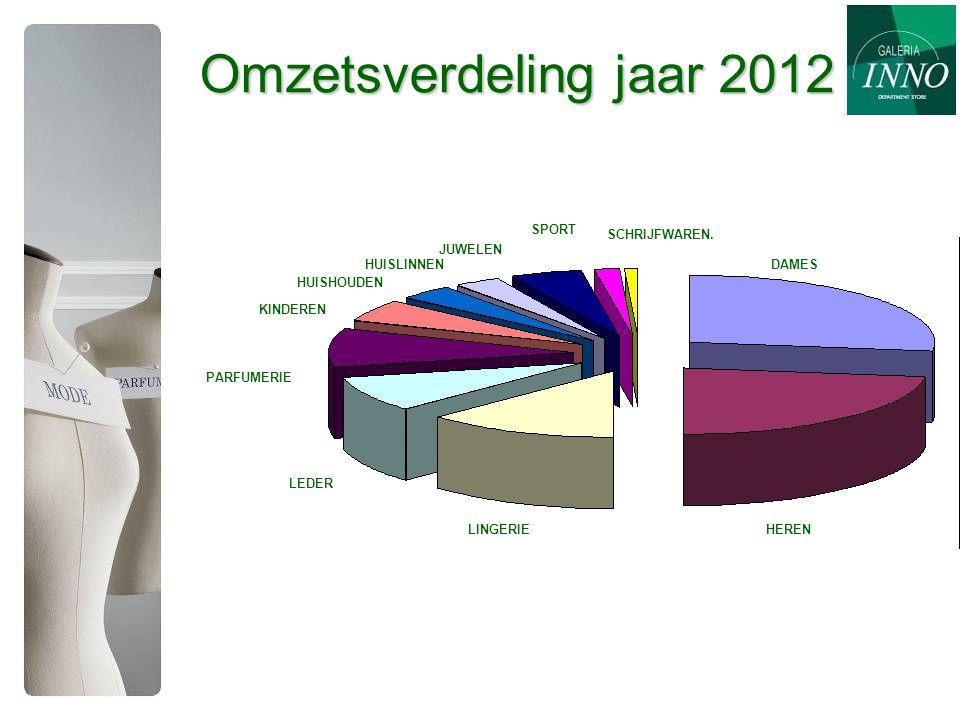 Omzetsverdeling jaar 2012 DAMES HERENLINGERIE LEDER PARFUMERIE KINDEREN HUISHOUDEN HUISLINNEN JUWELEN SPORT SCHRIJFWAREN.