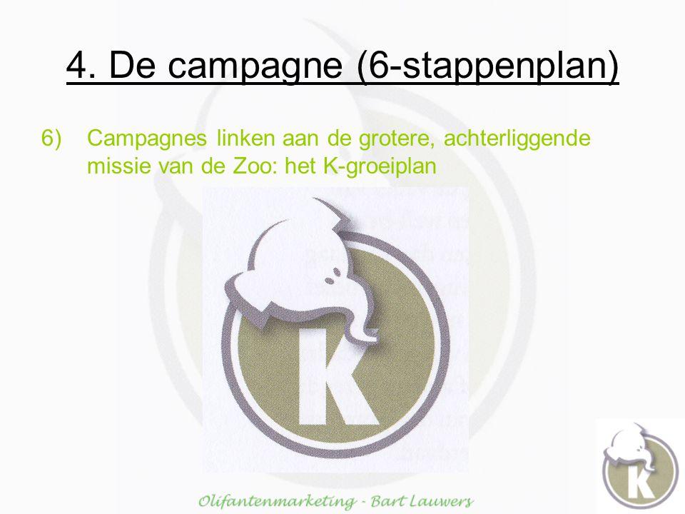 4. De campagne (6-stappenplan) 6)Campagnes linken aan de grotere, achterliggende missie van de Zoo: het K-groeiplan