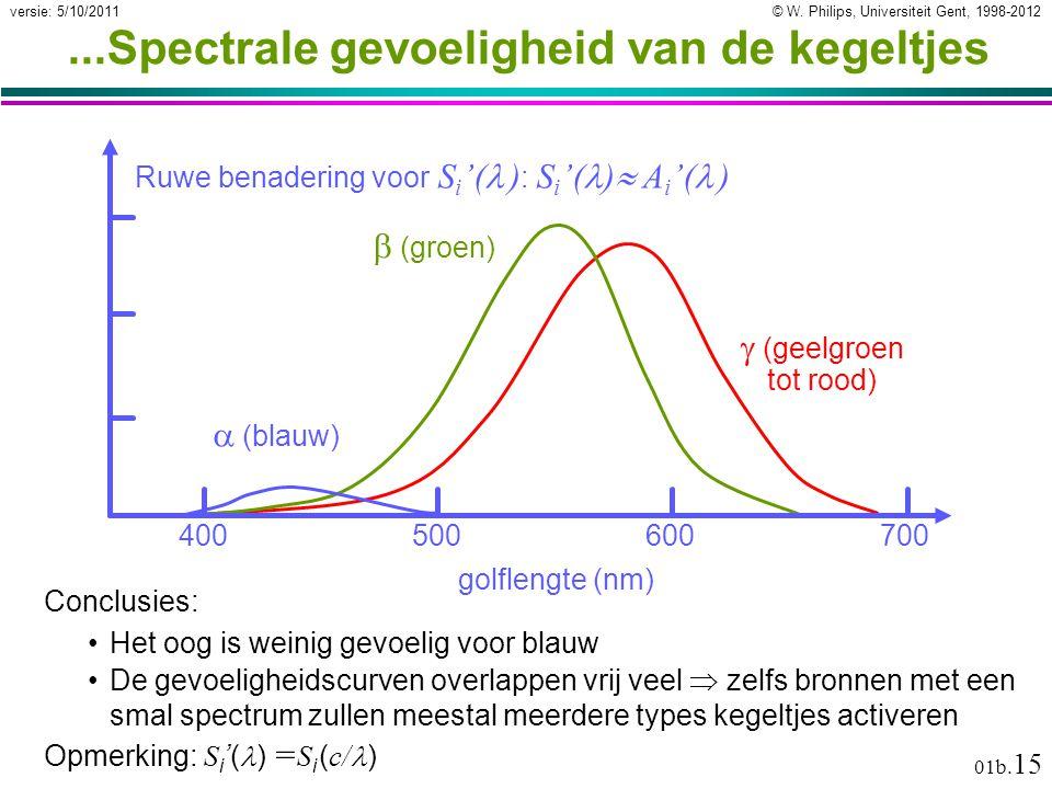 © W. Philips, Universiteit Gent, 1998-2012versie: 5/10/2011 01b. 15...Spectrale gevoeligheid van de kegeltjes 400500600700 golflengte (nm)  (blauw) 