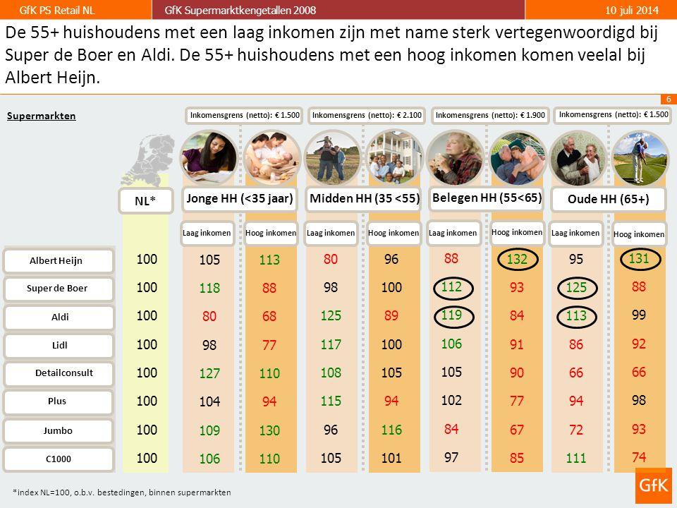 6 GfK PS Retail NLGfK Supermarktkengetallen 200810 juli 2014 Jonge HH (<35 jaar) Laag inkomen Albert Heijn Super de Boer Aldi Lidl Hoog inkomen Inkomensgrens (netto): € 1.500 Midden HH (35 <55) Laag inkomen Hoog inkomen Inkomensgrens (netto): € 2.100 Belegen HH (55<65) Laag inkomen Hoog inkomen Inkomensgrens (netto): € 1.900 Laag inkomen Hoog inkomen Inkomensgrens (netto): € 1.500 Oude HH (65+) 100 NL* Detailconsult Plus Jumbo C1000 105 118 80 98 127 104 109 106 113 88 68 77 110 94 130 110 80 98 125 117 108 115 96 105 96 100 89 100 105 94 116 101 88 112 119 106 105 102 84 97 132 93 84 91 90 77 67 85 95 125 113 86 66 94 72 111 131 88 99 92 66 98 93 74 *index NL=100, o.b.v.
