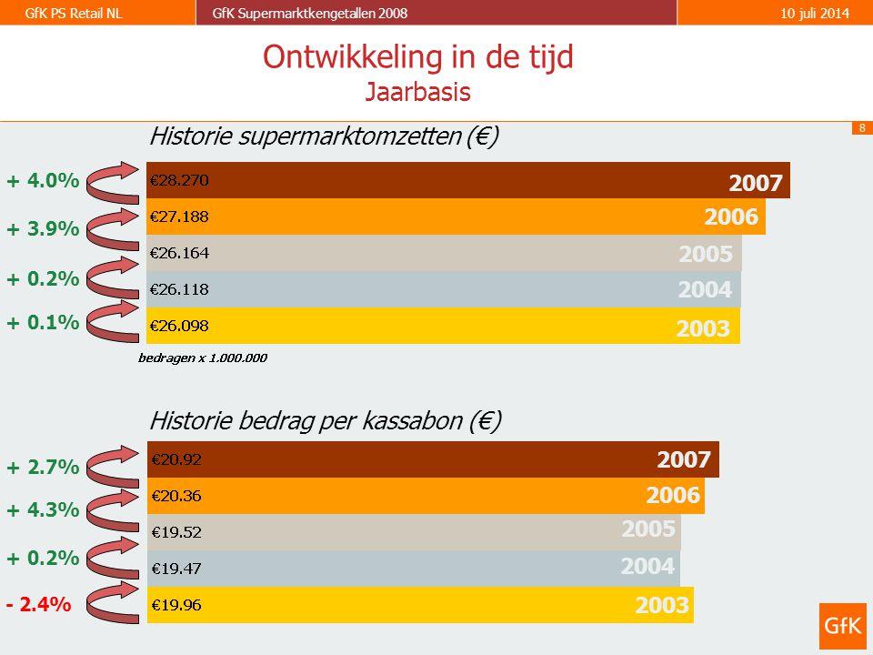 8 GfK PS Retail NLGfK Supermarktkengetallen 200810 juli 2014 2003 2004 2005 2006 2003 2004 2005 2006 - 2.4% + 0.2% + 4.3% + 0.1% + 0.2% + 3.9% Historie supermarktomzetten (€) Historie bedrag per kassabon (€) Ontwikkeling in de tijd Jaarbasis 2007 + 4.0% 2007 + 2.7%