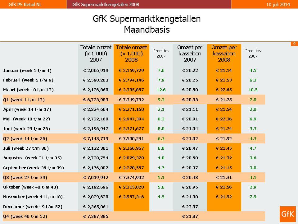 9 GfK PS Retail NLGfK Supermarktkengetallen 200810 juli 2014 GfK Supermarktkengetallen Maandbasis