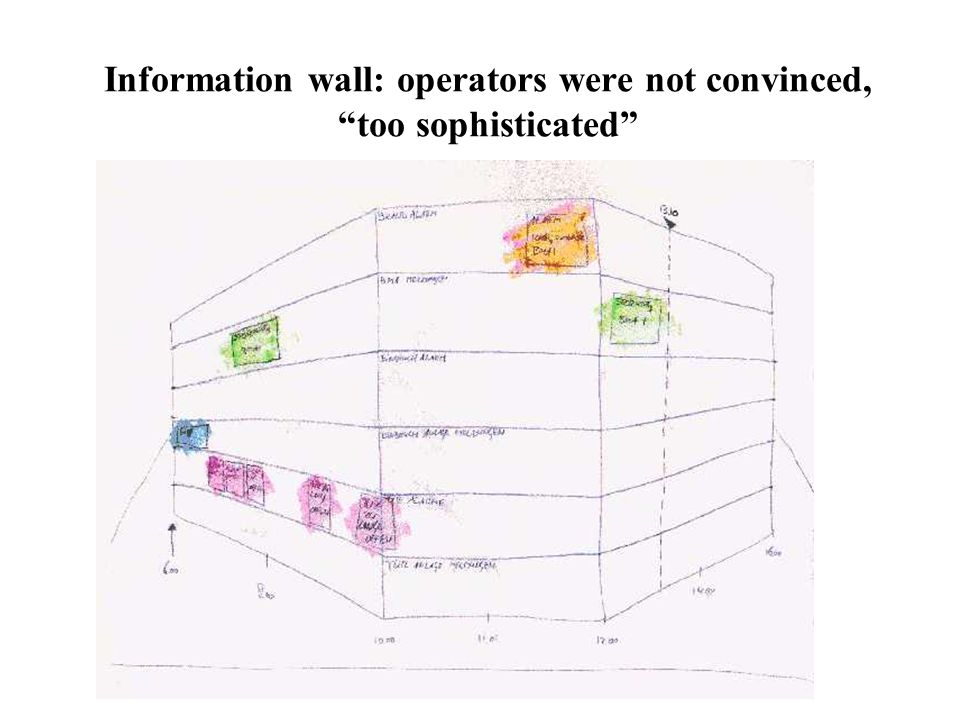 Information wall: operators were not convinced, too sophisticated
