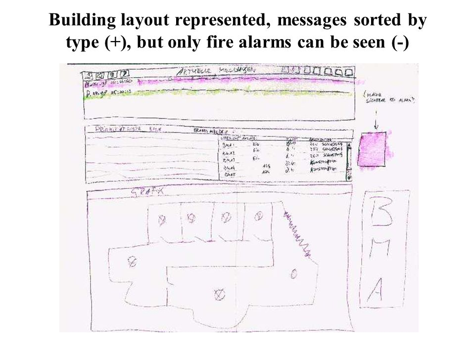Building layout represented, messages sorted by type (+), but only fire alarms can be seen (-)