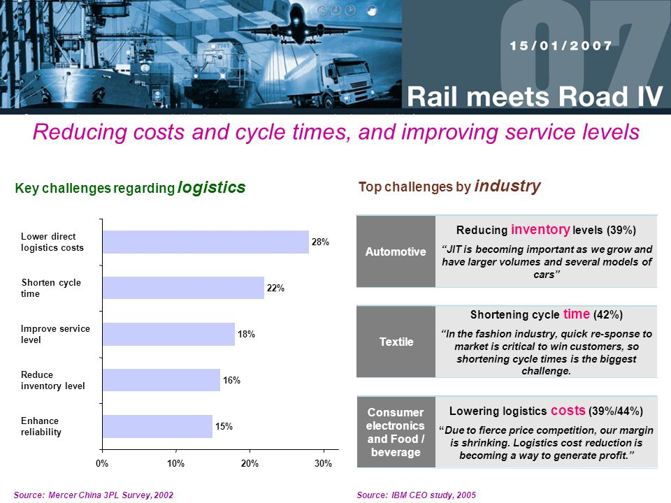 Reducing costs and cycle times, and improving service levels Source:Mercer China 3PL Survey, 2002 Key challenges regarding logistics 0%10%20%30% 28% Lower direct logistics costs 22% Shorten cycle time 18% Improve service level 16% Reduce inventory level 15% Enhance reliability Top challenges by industry Automotive Reducing inventory levels (39%) JIT is becoming important as we grow and have larger volumes and several models of cars Textile Shortening cycle time (42%) In the fashion industry, quick re-sponse to market is critical to win customers, so shortening cycle times is the biggest challenge.