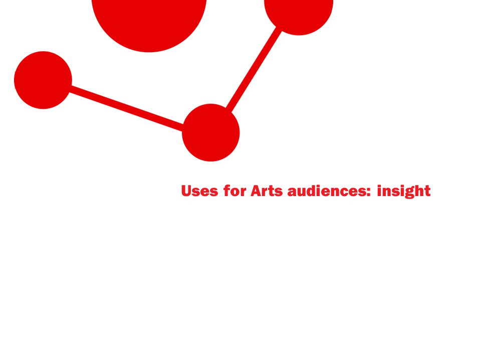 Uses for Arts audiences: insight