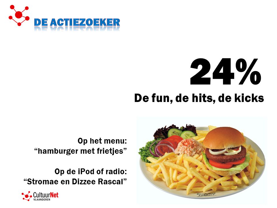 24% De fun, de hits, de kicks Op het menu: hamburger met frietjes Op de iPod of radio: Stromae en Dizzee Rascal