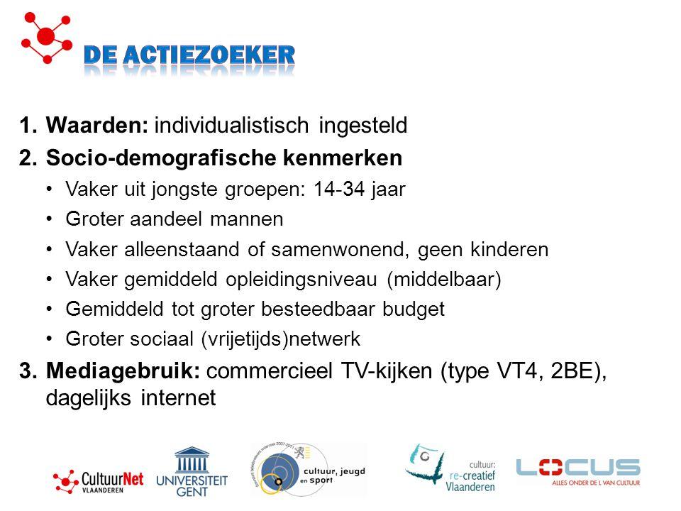 1.Waarden: individualistisch ingesteld 2.Socio-demografische kenmerken Vaker uit jongste groepen: 14-34 jaar Groter aandeel mannen Vaker alleenstaand of samenwonend, geen kinderen Vaker gemiddeld opleidingsniveau (middelbaar) Gemiddeld tot groter besteedbaar budget Groter sociaal (vrijetijds)netwerk 3.Mediagebruik: commercieel TV-kijken (type VT4, 2BE), dagelijks internet