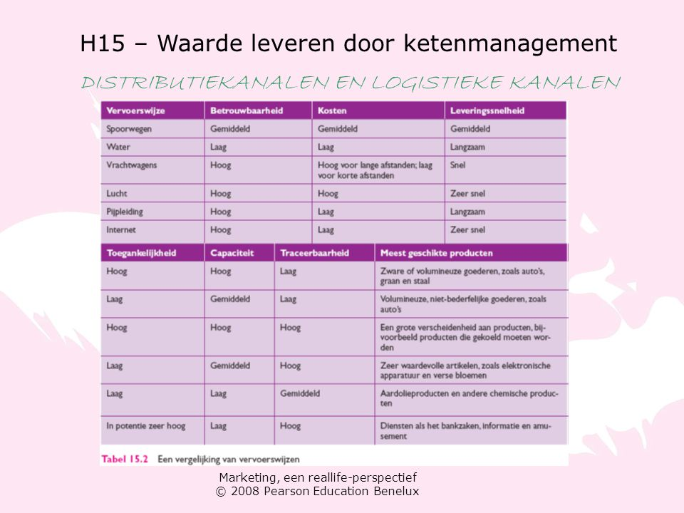 Marketing, een reallife-perspectief © 2008 Pearson Education Benelux H15 – Waarde leveren door ketenmanagement DISTRIBUTIEKANALEN EN LOGISTIEKE KANALE