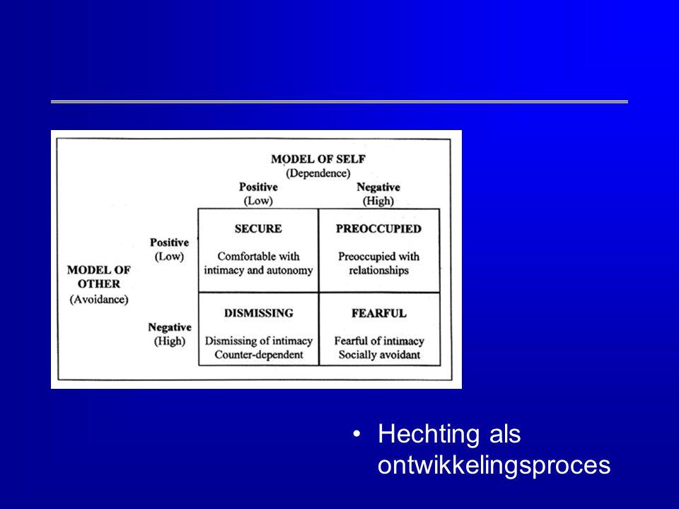 Hechting als ontwikkelingsproces